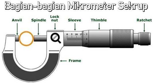 Bagian-bagian Mikrometer Sekrup
